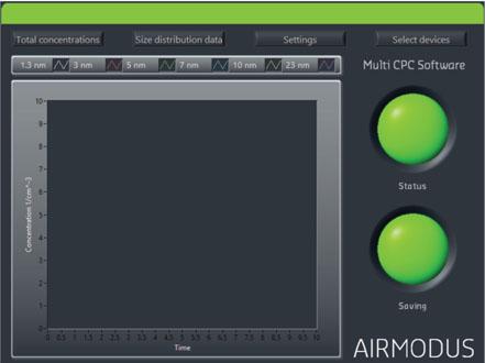 airmodus multiCPC